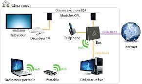 Le terme Wi-Fi (pour Wireless Fidelity), largement démocratisé aujourd hui,  correspond à un ensemble de protocoles de communication sans fil (par onde  ... 3a4b31c3c429